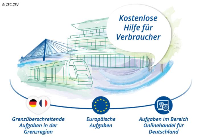 30 Geschichten aus 30 Jahren #26: Das Zentrum für europäischen Verbaucherschutz e.V.